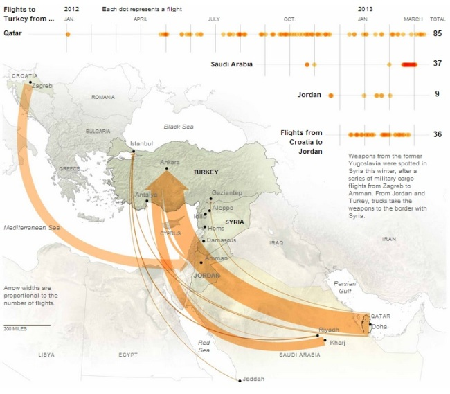 map-syria-rebels-arms-pipeline