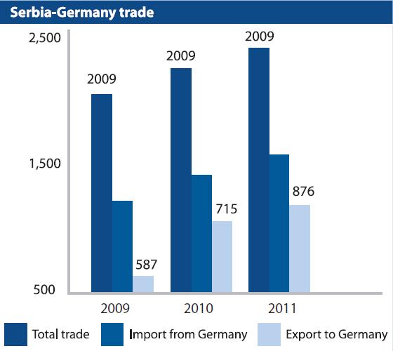 Serbia_german_trade