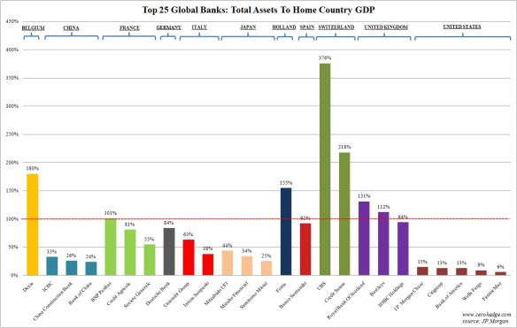 Banks As % Of GDP